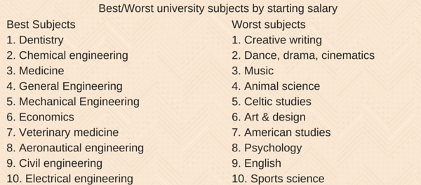Best-Worst university subjects by (2)