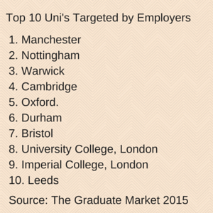 Top 10 Uni's for Employers