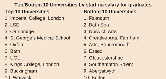 Top 10 Universities by starting salary (1)